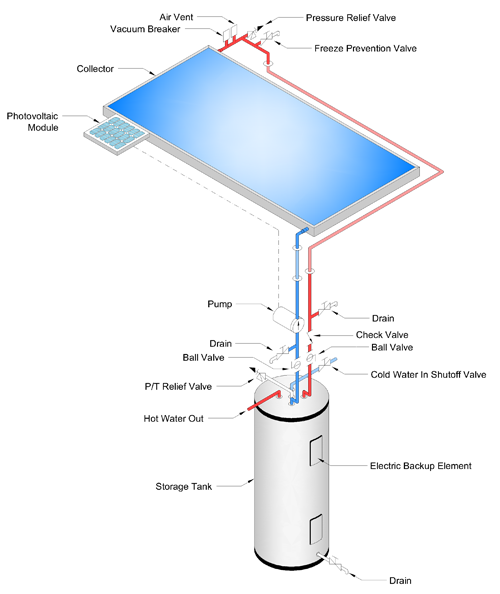 Techno-Solis - Pool, Domestic and Commercial Water Heating Products